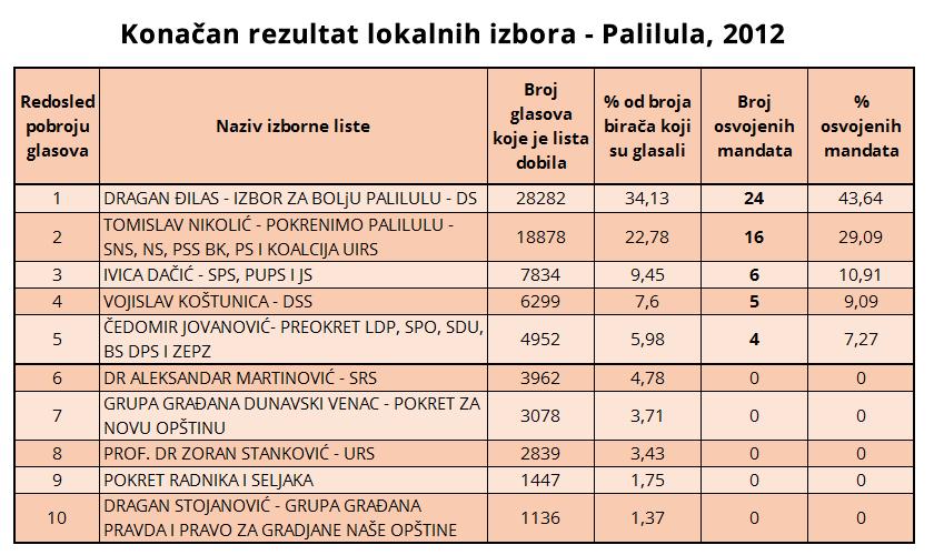 Tabela - Konačnih rezultata lokalnih izbor na Paliluli održanih 2012. godine