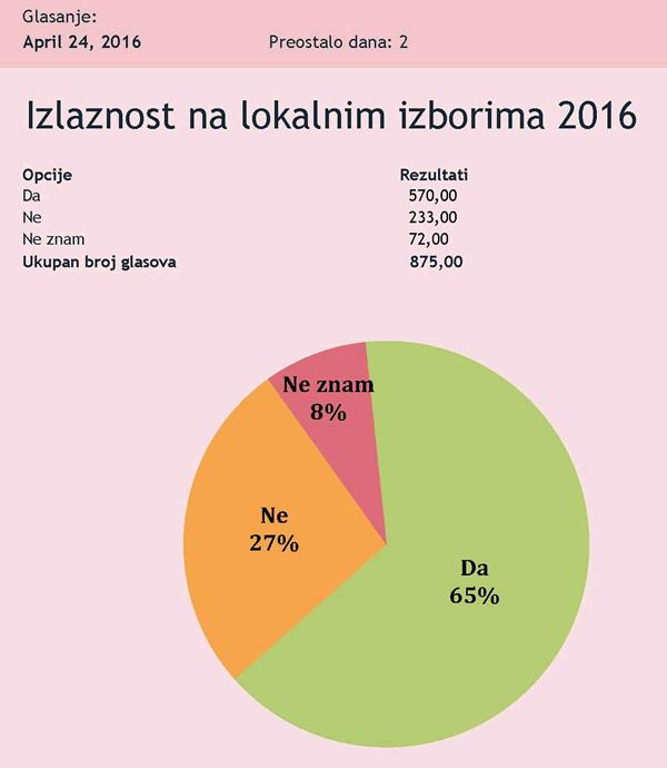 izlaznost-2016